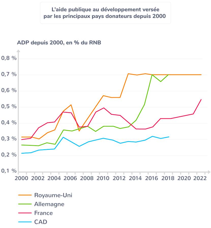 développement aide publique France