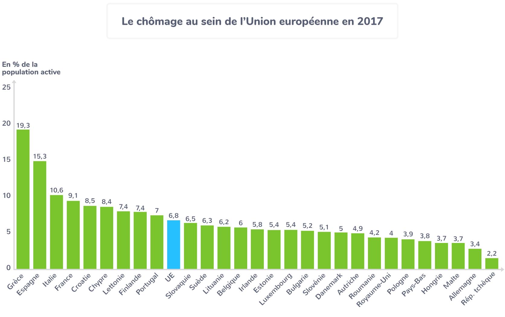 union européenne chômage graphique