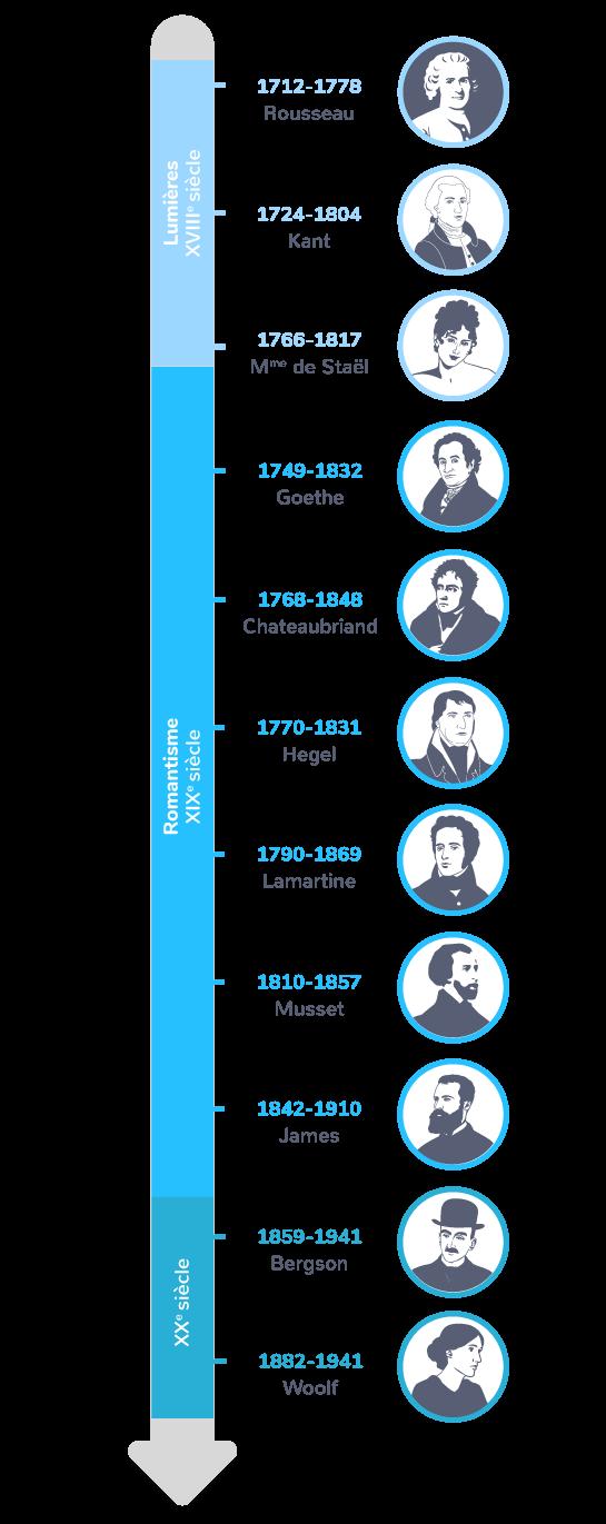 chronologie lumières romantisme XXe siècle