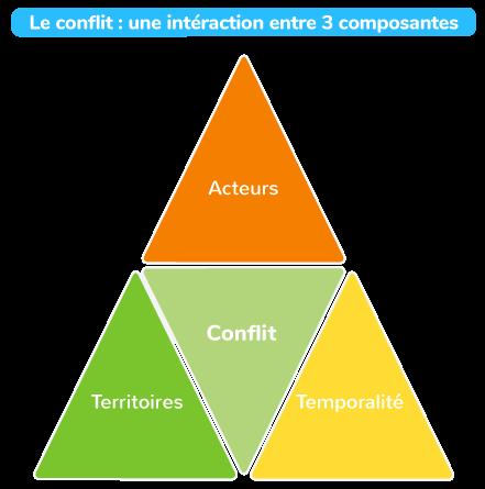 Le conflit, une interaction entre trois composantes