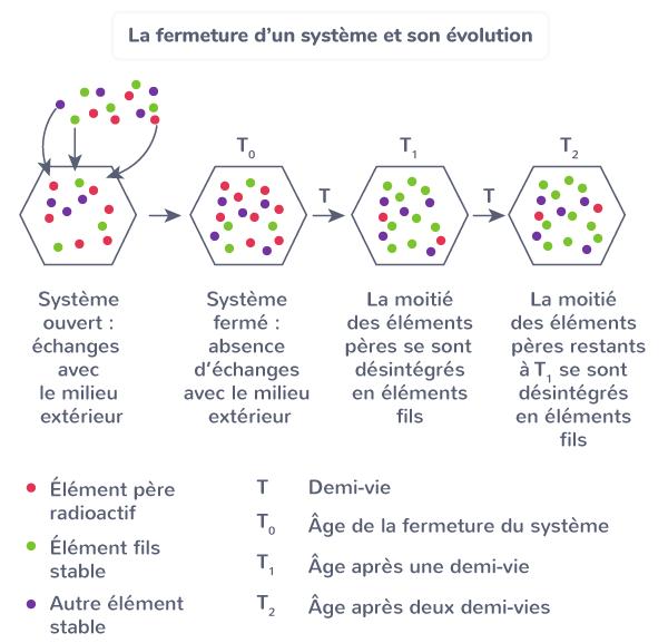 La fermeture d'un système et son évolution