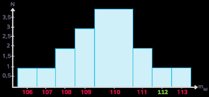 Histogramme représentant la série de mesures