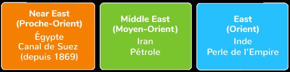 définition du Moyen-Orient