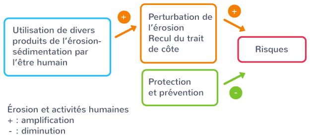 érosion activité humaine