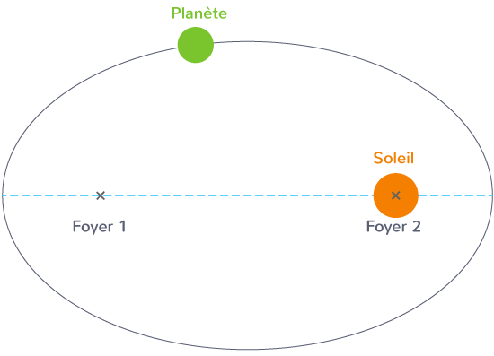 première loi de Kepler