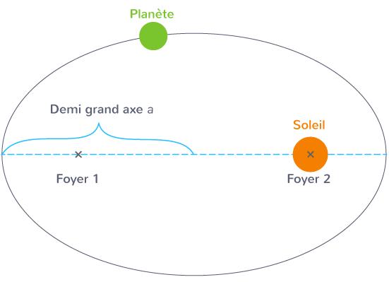 définition demi grand axe orbite elliptique