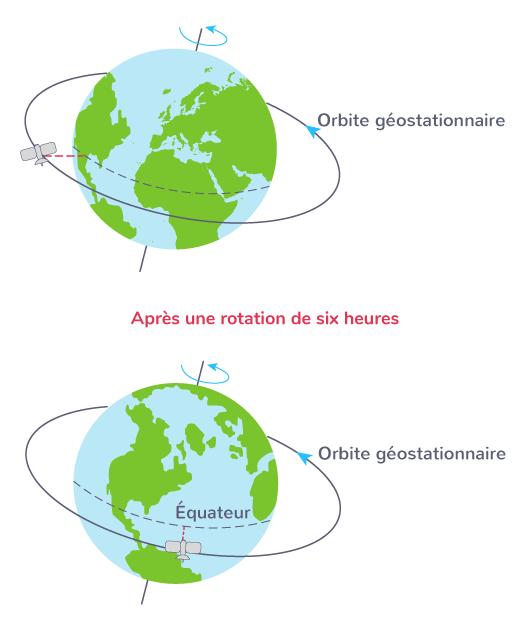 définition satellite géostationnaire