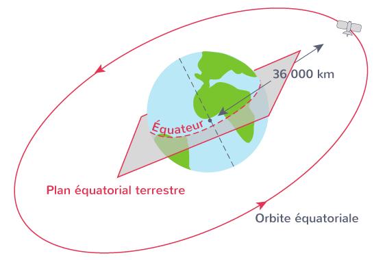 satellite géostationnaire deux conditions orbite équatoriale période révolution