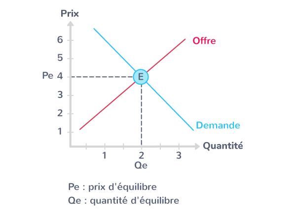 L'équilibre de marché