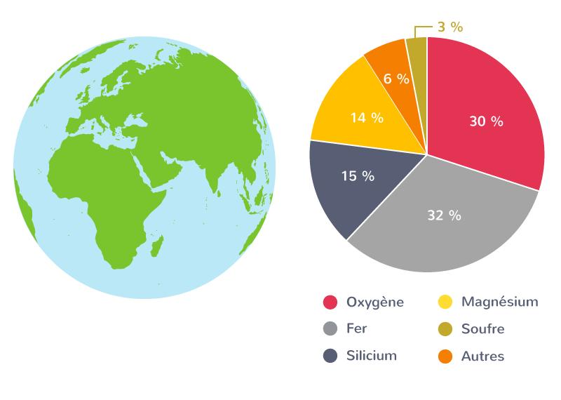 Composition chimique moyenne de la Terre