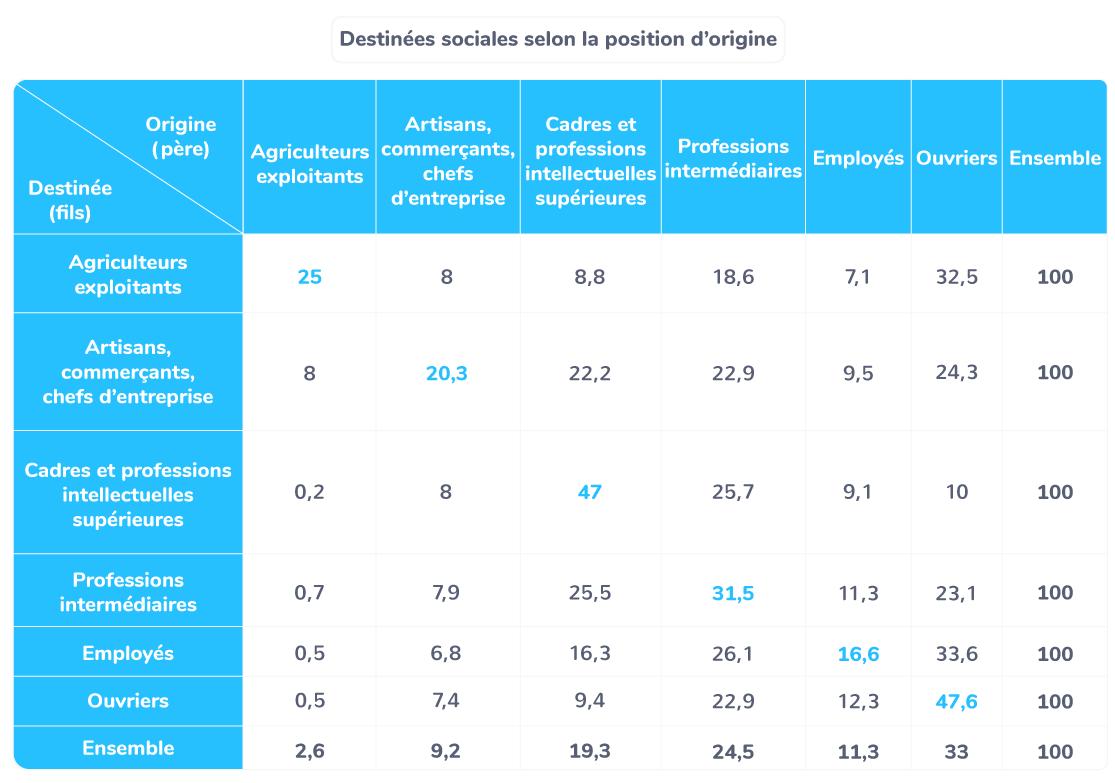 Table de destinée − France métropolitaine