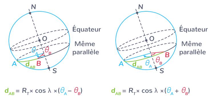 Calcul sur les longitudes et les latitudes