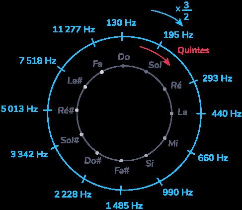 Illustration du cycle des quintes