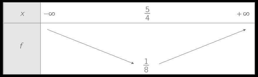 Donner le tableau de variations de la fonction trinôme - 1ère - Exercice Mathématiques - Kartable