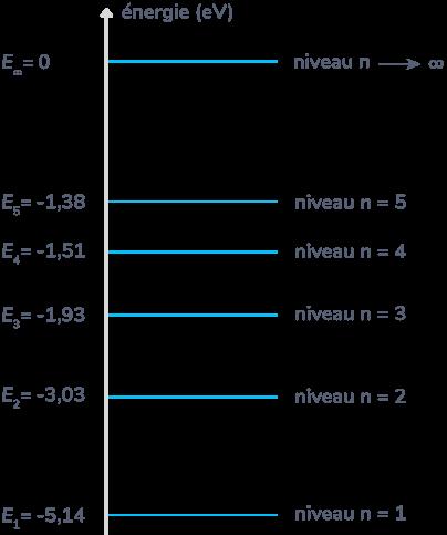 Diagramme énergétique de l'atome de sodium