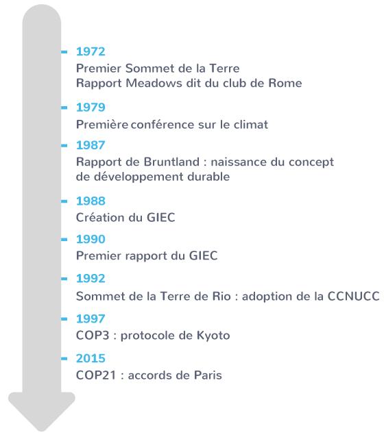 mise en place d'une coopération internationale pour le climat