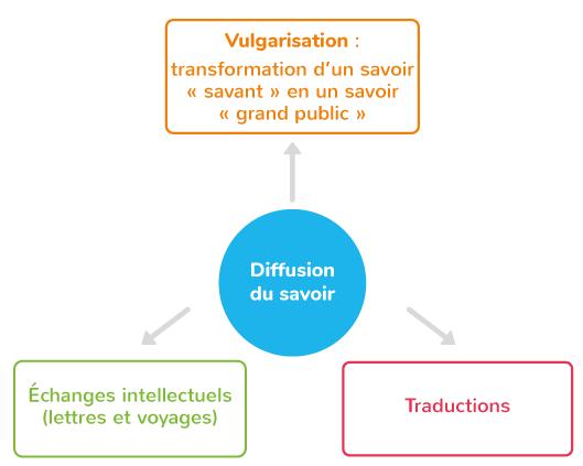 diffusion du savoir échanges intellectuels traduction vulgarisation