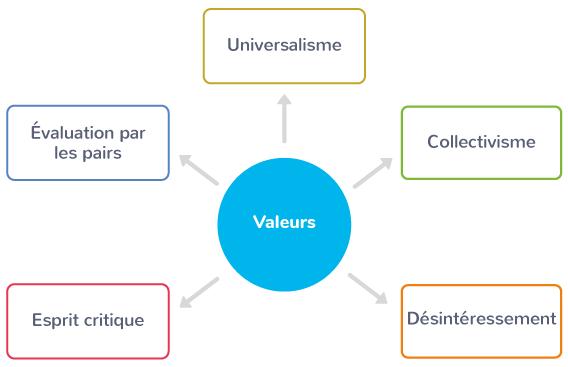 les valeurs de la communauté scientifique