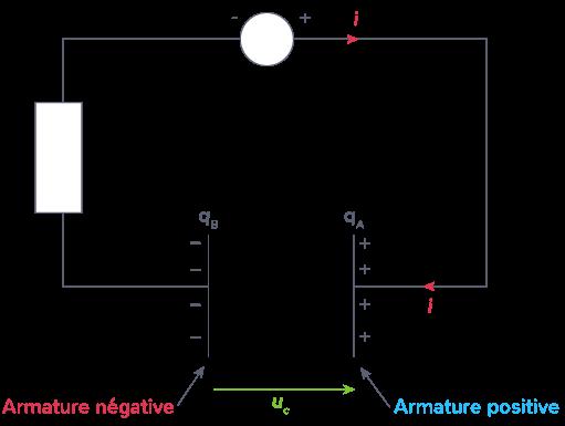 tension bornes condensateur circuit fermé