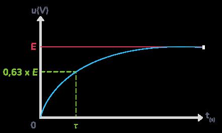 définition temps caractéristique circuit RC constante de temps