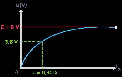 temps caractéristique circuit RC