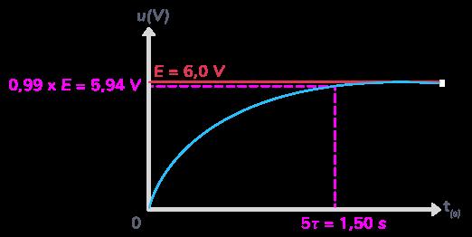 charge considérée complète condensateur