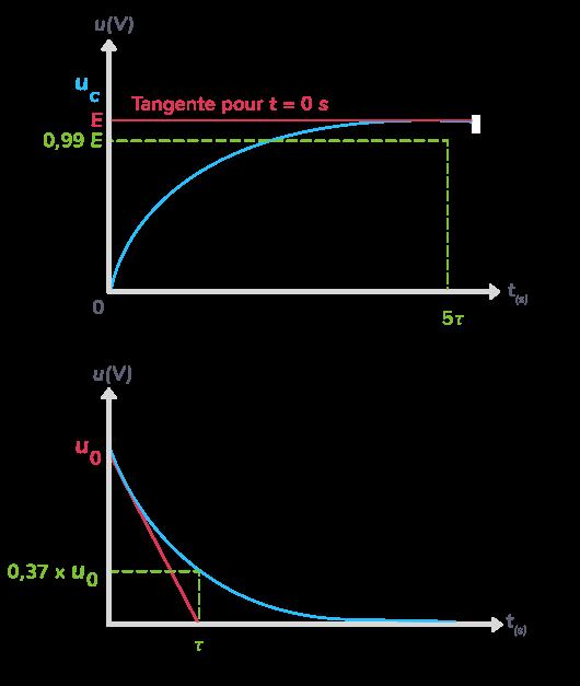 temps caractéristique constante de temps circuit RC déterminé graphiquement deux façons