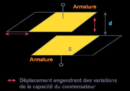 capteurs déplacement utilisation variation capacité condensateur corps entre armatures