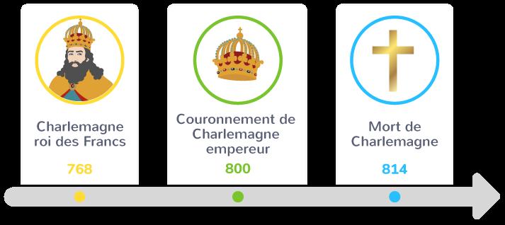 Une petite chronologie du règne de Charlemagne