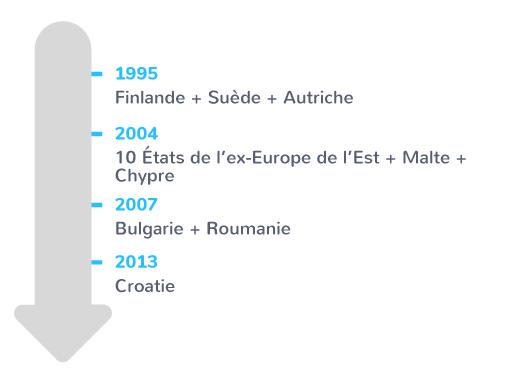 élargissement 1995-2013