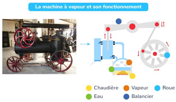 La machine à vapeur (1769) et son fonctionnement