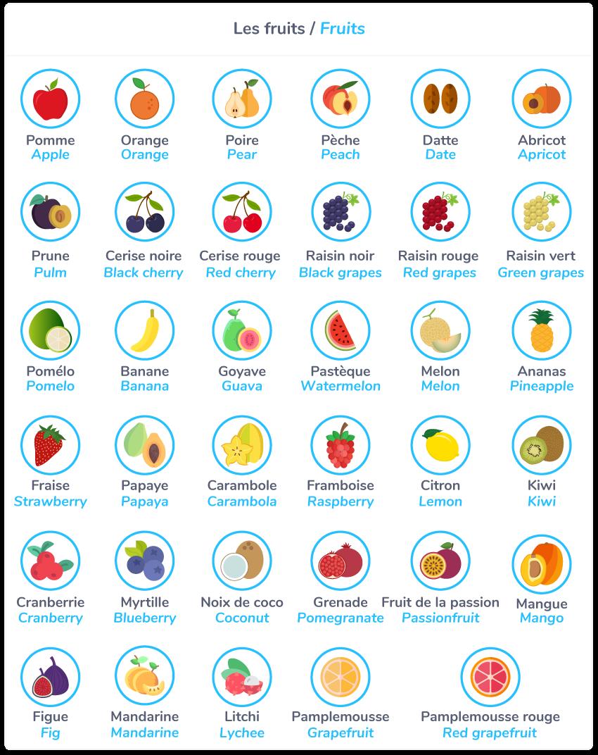 Fruits = les fruits