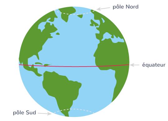 définition cercles polaires lignes imaginaires globe terrestre