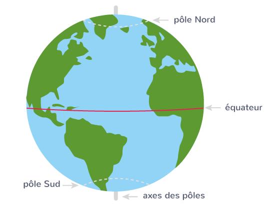 définition pôles points imaginaires globe terrestre Nord Sud
