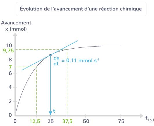 évolution avancement réaction chimique