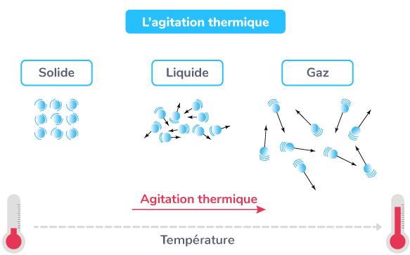 L'agitation thermique
