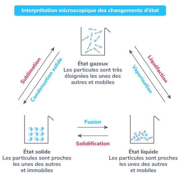 Interprétation microscopique des changements d'état