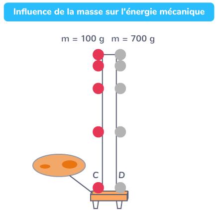 Influence de la masse sur l'énergie mécanique