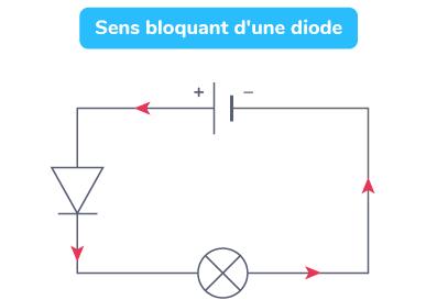 Sens bloquant d'une diode