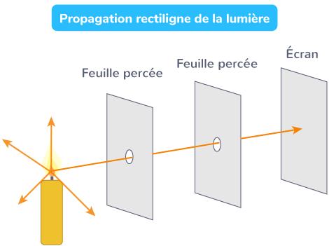 Propagation rectiligne de la lumière