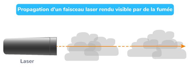 Propagation d'un faisceau laser rendu visible par de la fumée
