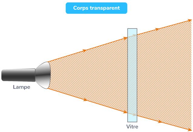 Corps transparent