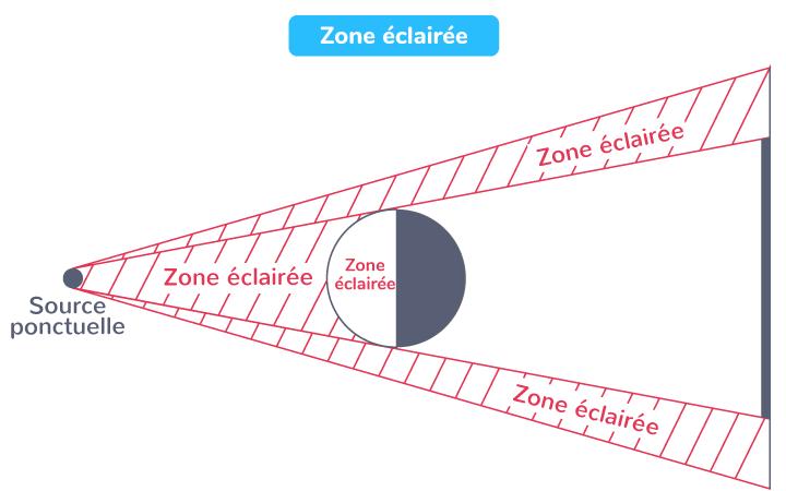 Zone éclairée