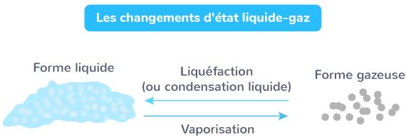 Les changements d'état liquide-gaz