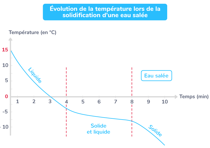 Évolution de la température lors de la solidification d'une eau salée