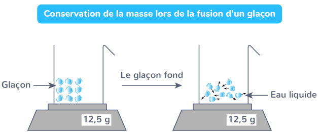 Conservation de la masse lors de la fusion d'un glaçon