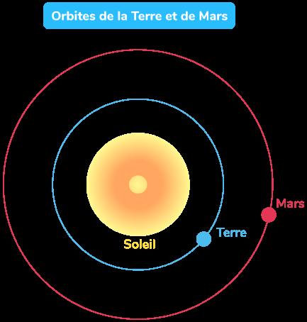 Orbites de la Terre et de Mars