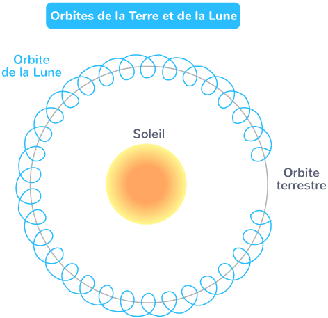 Orbites de la Terre et de la Lune