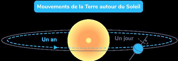 Mouvements de la Terre autour du Soleil