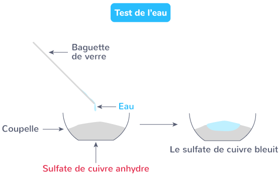 Test de l'eau